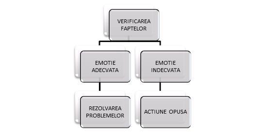 Despre DBT - Asociația Română de Terapie Dialectic ...